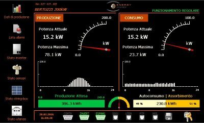 Grafica Energy Monitor 2015-3