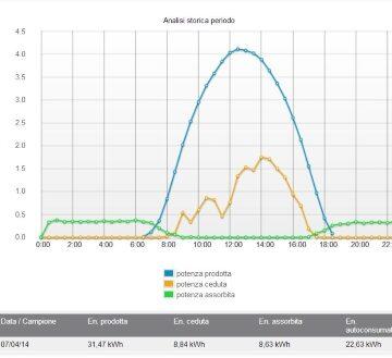 portale web - profilo energetico 400x